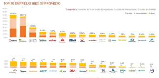 empresa del Ibex-35 con mayor impacto en redes sociales