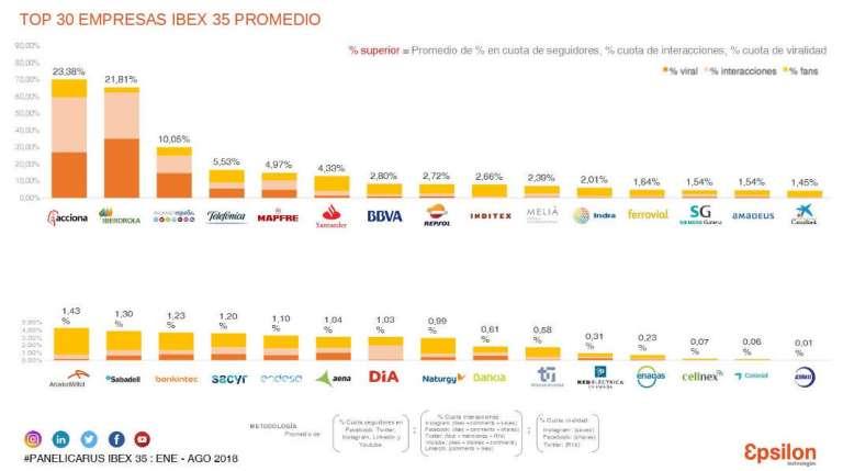 Acciona lidera el ranking del Ibex-35 en redes sociales
