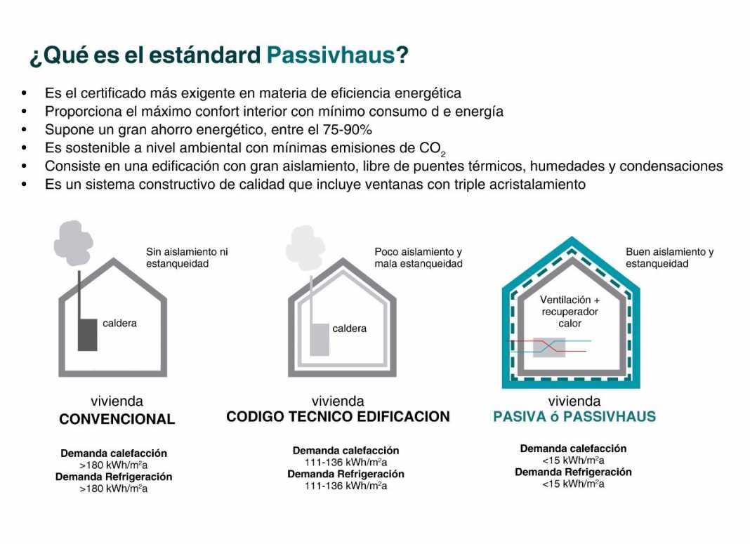 Gráfico que explica el certificado Passivhaus.